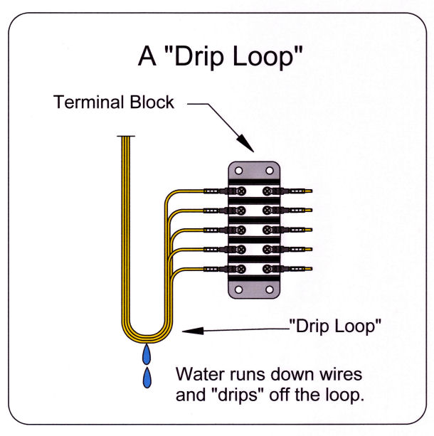 An electrical drip loop.