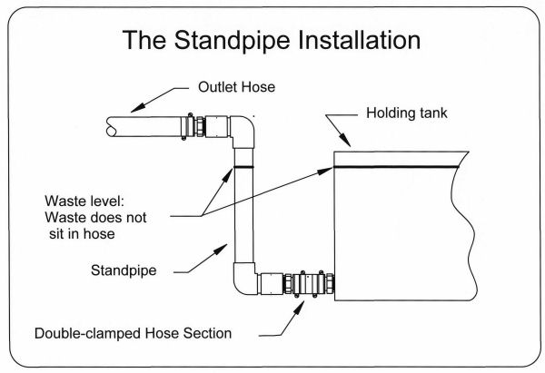 Standpipe install