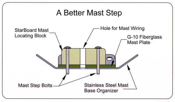 Mast Step-01