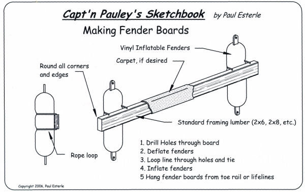 Sketchbook-Fender Boards