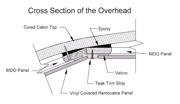 DS-Overhead01