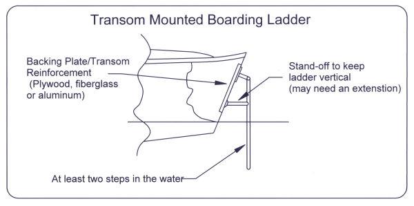 SCA-Ladder01