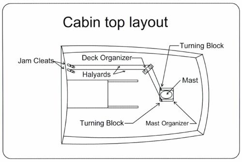 Lines-Cabintop
