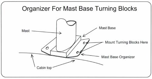 Lines-Mast